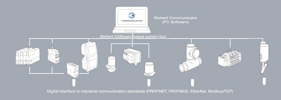 EDIP digital communication